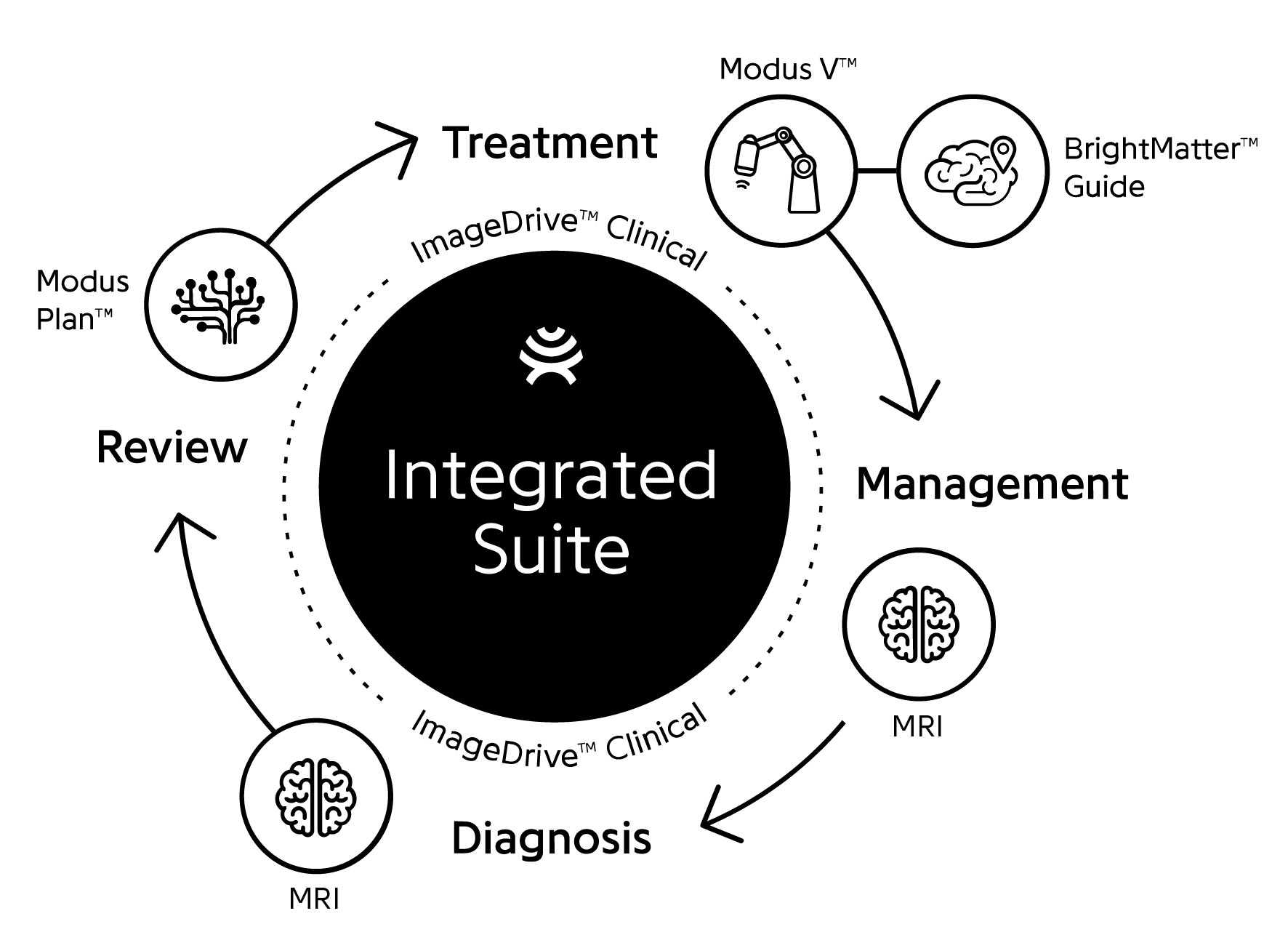 diagram of integrated products in circle